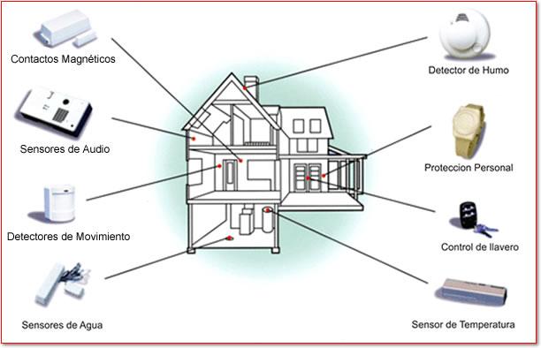Diagrama Maxima Seguridad en Alarmas