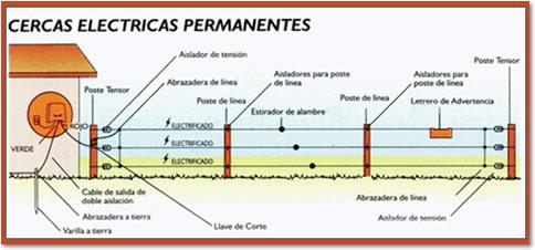 Imagen Cercas Electricas Permanentes